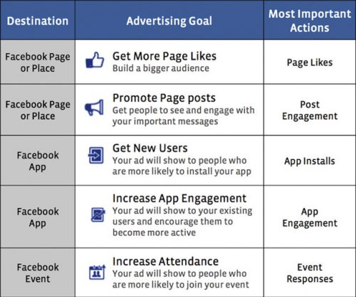 what-everyone-should-not-forget-when-marketing-through-facebook-3